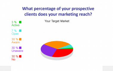 One Simple Change To Your Marketing That Will Target 97% More Of Your Potential Clients